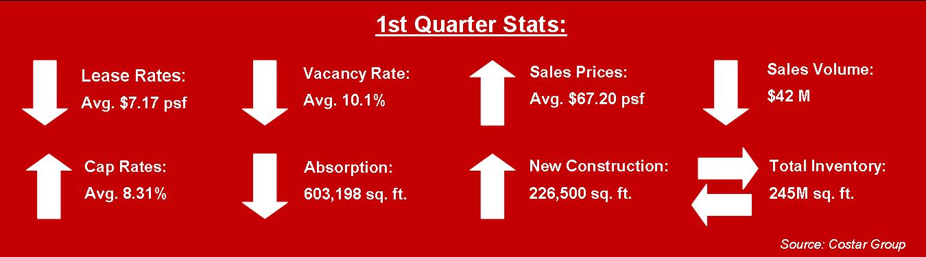 miami industrial real estate stats