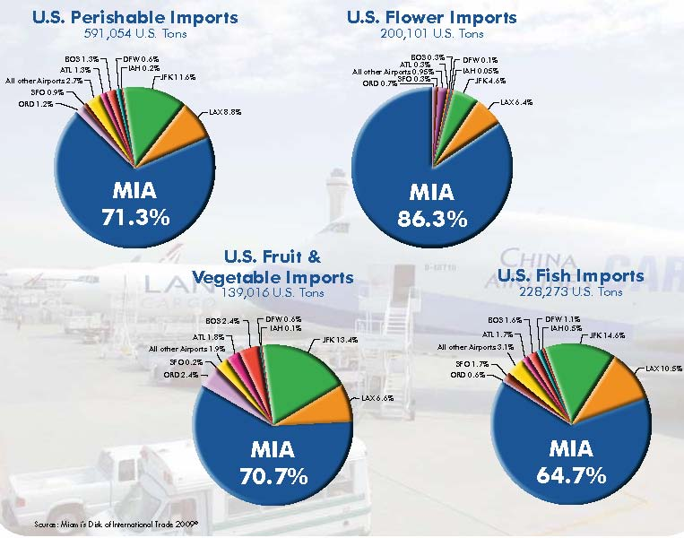 miami international airport air cargo stats