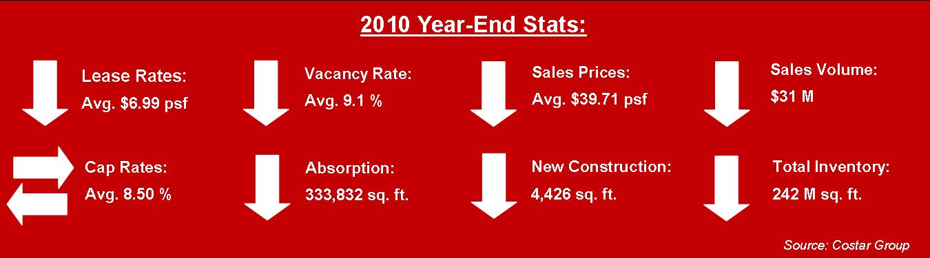 miami industrial real estate graph 2010