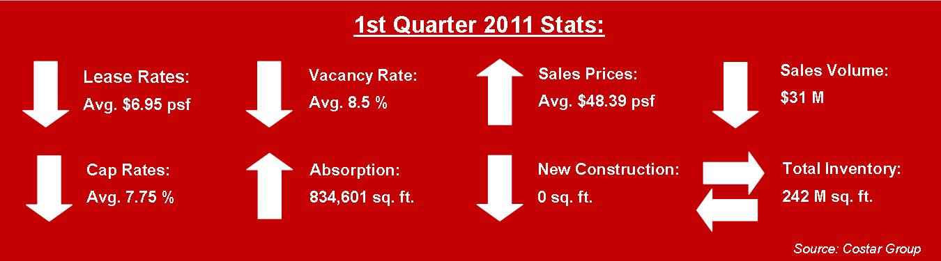 industrial market stats first quarter 2011