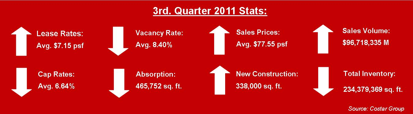 3rd quarter 2011 miami industrial real estate market report