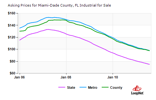 miami industrial sales