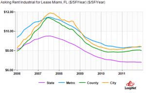miami industrial property asking rental rates