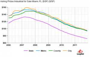 miami industrial property asking sales prices