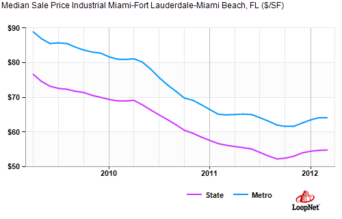 south florida industrial properties sales prices