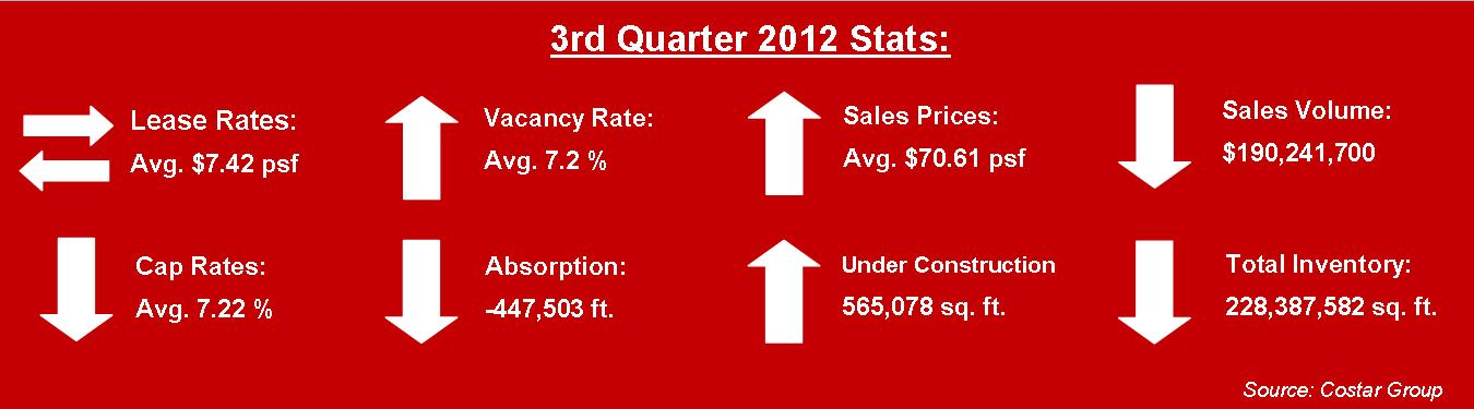 miami warehouse statistics 3rd quarter 2012