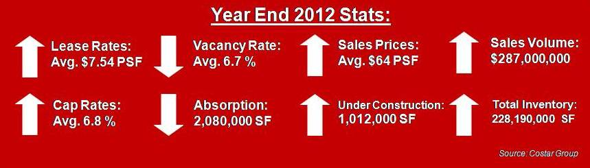miami industrial warehouse stats 2012