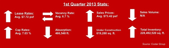 miami industrial real estate stats 1st quarter 2013