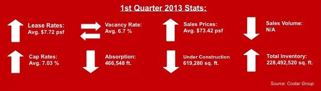 miami industrial real estate stats 1st quarter 2013