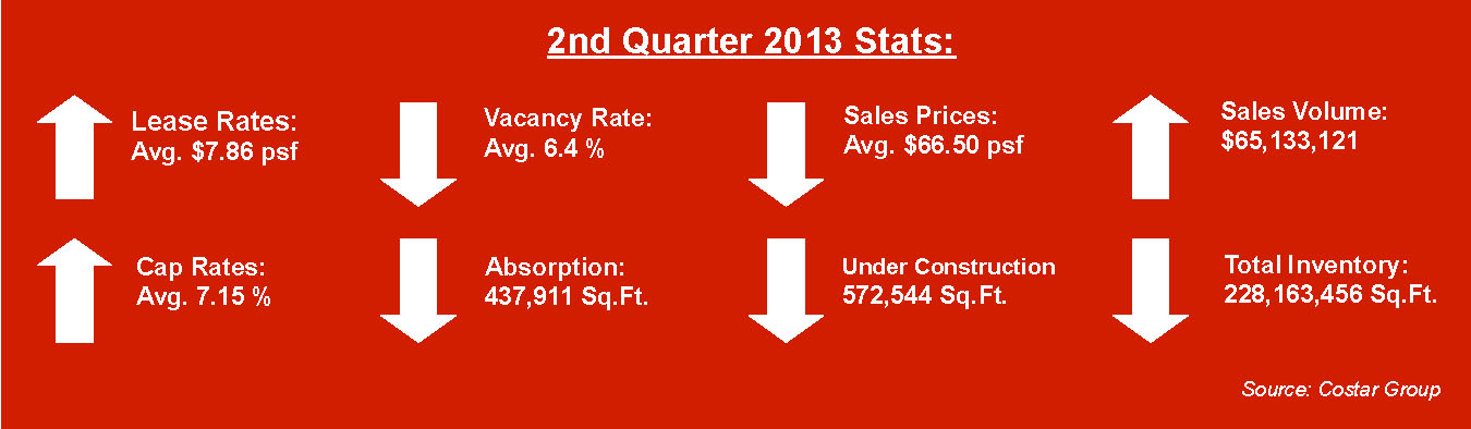 miami industrial real estate stats midyear 2013