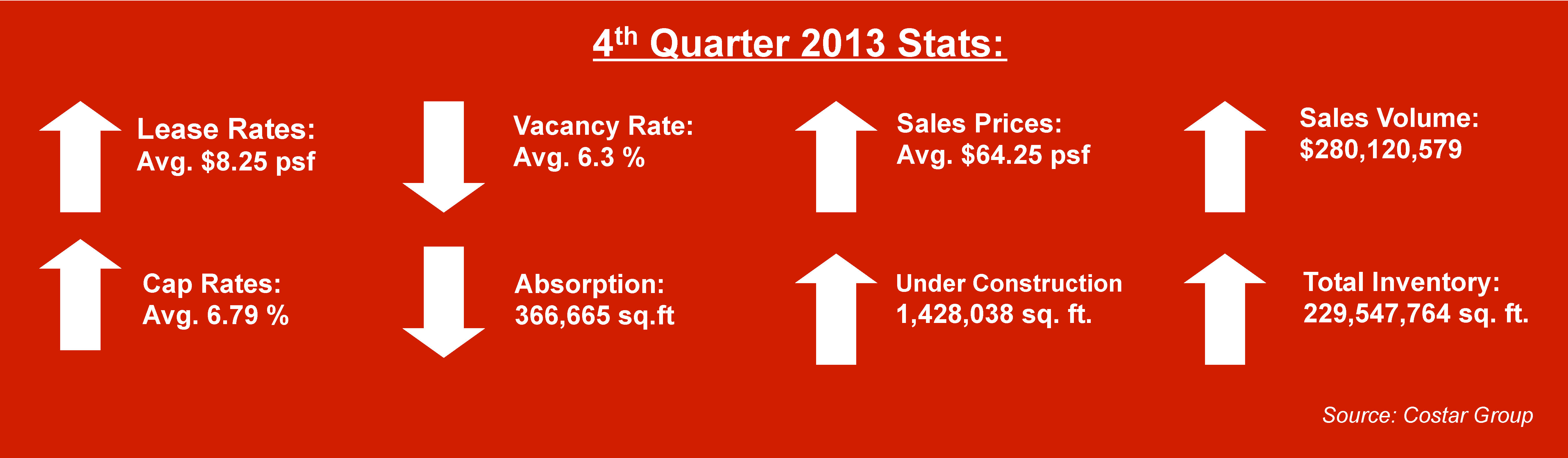 miami industrial real estate stats 4th quarter 2013