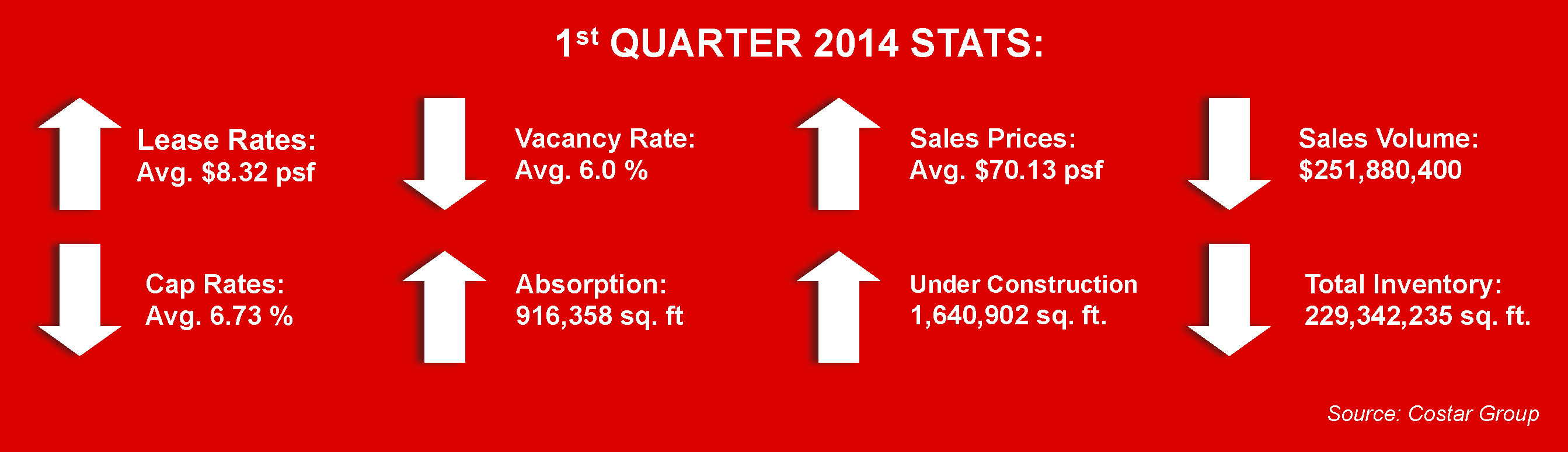 miami industrial real estate market 1st quarter 2014