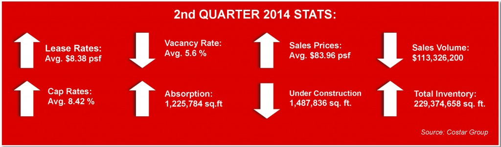 miami industrial real estate stats midyear 2014