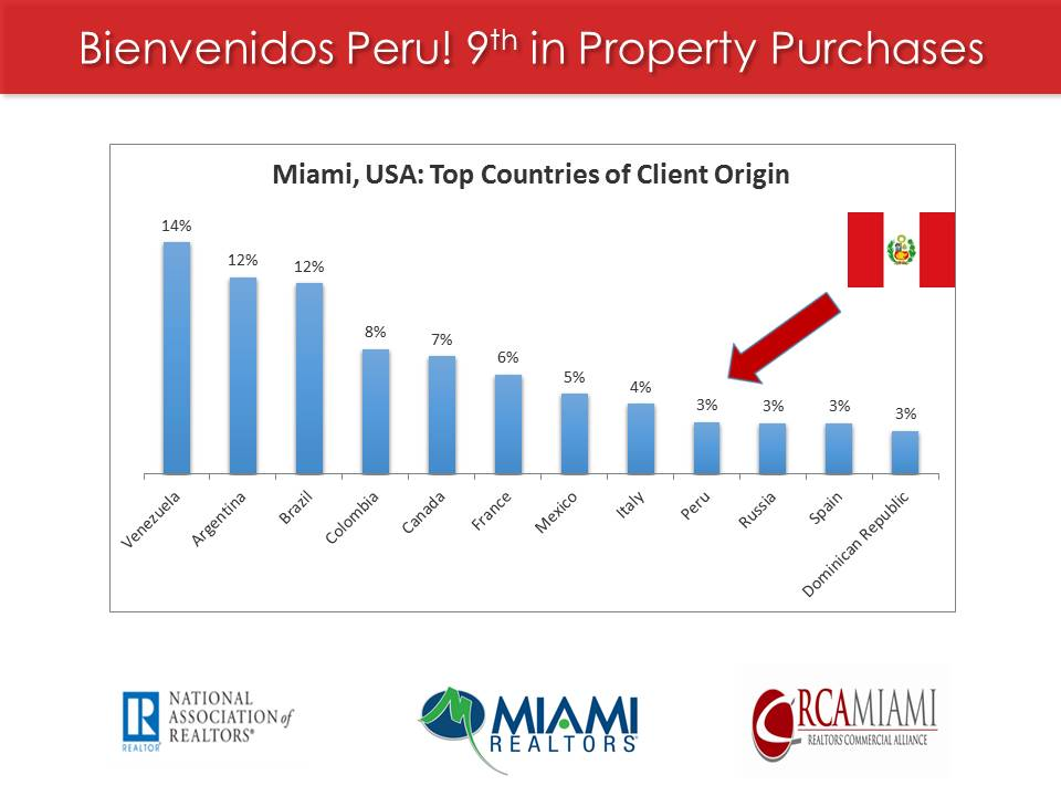 According to Miami Realtors and National Realtors, Peruvians are 9th in foreign buyers purchasing property in Miami, Florida, USA.