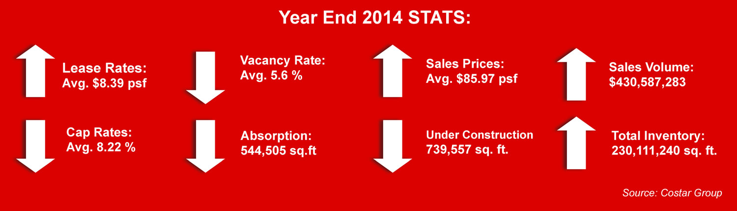 miami-industrial-real-estate-stats-year-end-2014