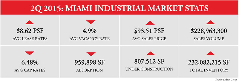 miami-industrial-real-estate-market-2nd-quarter-2015-stats