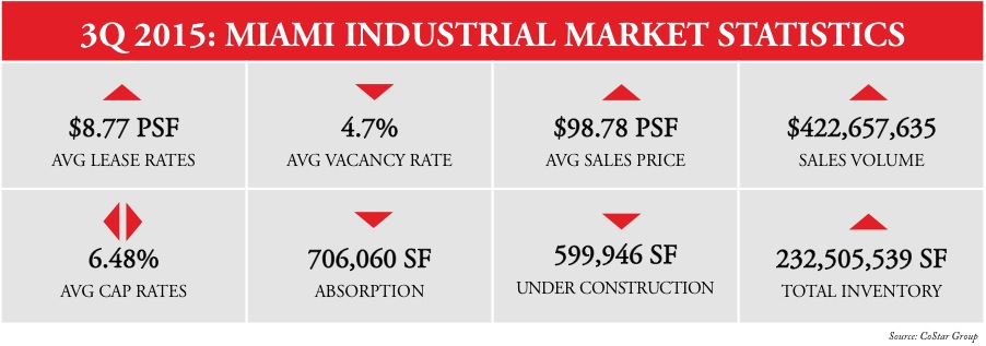 miami industrial real estate market stats 3rd quarter 2015