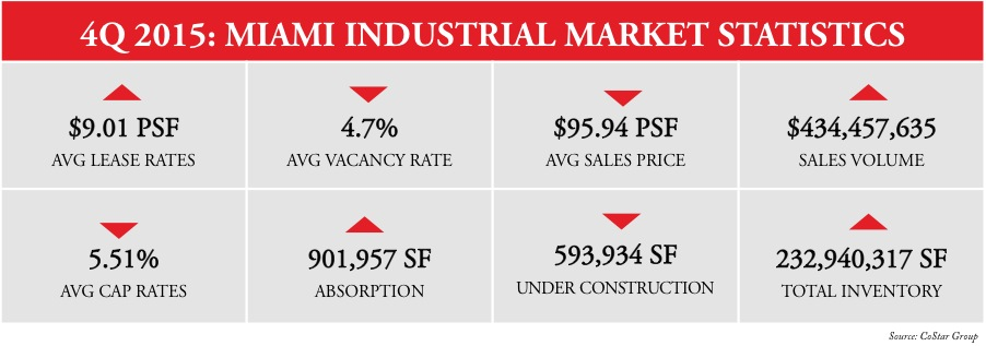 miami industrial real estate 4th quarter 2015