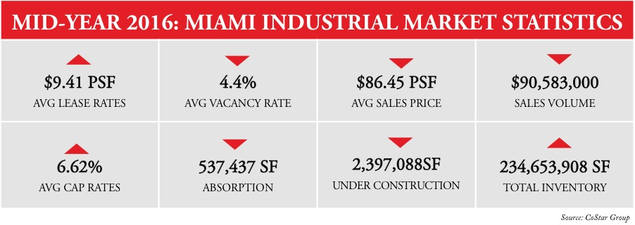 miami industrial real estate stats midyear 2016