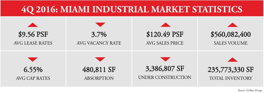 miami-industrial-real-estate-market-stats-2016